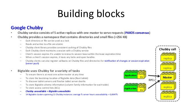 google big table research paper Bigtable is a distributed storage system used by google for storing vast amount of structured data this research paper is a study of the bigtable technology.