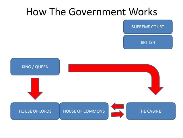 The government system in united kingdom