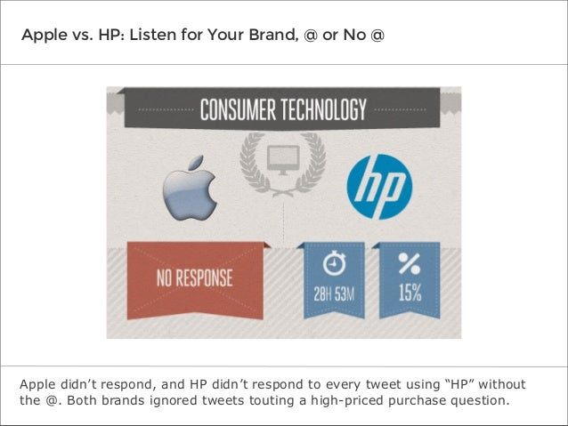 """Apple vs. HP: Listen for Your Brand, @ or No @  Apple didn't respond, and HP didn't respond to every tweet using """"HP"""" with..."""