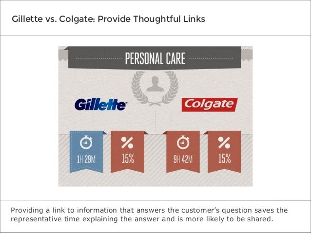 Gillette vs. Colgate: Provide Thoughtful Links  Providing a link to information that answers the customer's question saves...