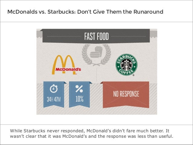 McDonalds vs. Starbucks: Don't Give Them the Runaround  While Starbucks never responded, McDonald's didn't fare much bette...