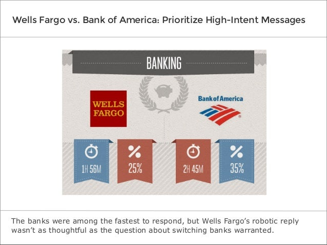 Wells Fargo vs. Bank of America: Prioritize High-Intent Messages  The banks were among the fastest to respond, but Wells F...
