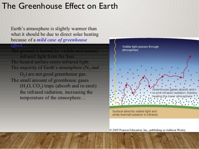 The greenhouse effect on earth Slide 2