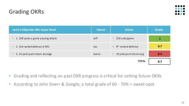 The Guide to Objectives and Key Results (OKRs)