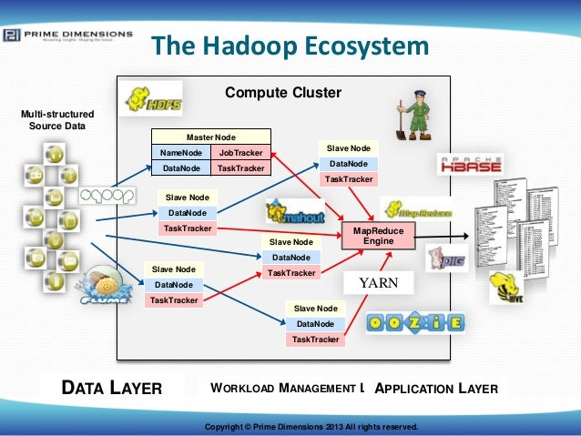 The hadoop 2.0 ecosystem and yarn