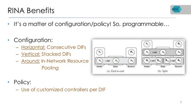 RINA Benefits • It's a matter of configuration/policy! So, programmable… • Configuration: – Horizontal: Consecutive DIFs –...