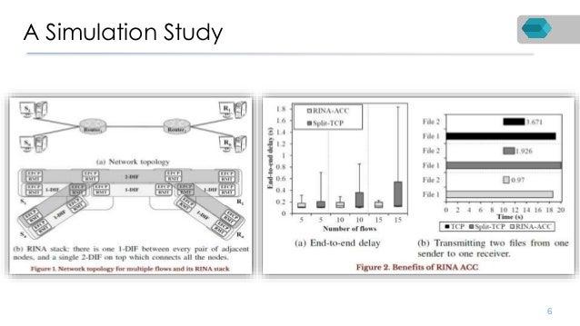 A Simulation Study 6