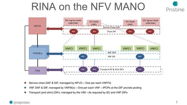 RINA on the NFV MANO @ictpristine 5 SFC Node (VNF) SFC Node (VNF) SFC Egress Node (VNF/PNF) SFC Ingress Node (VNF/PNF) VNF...