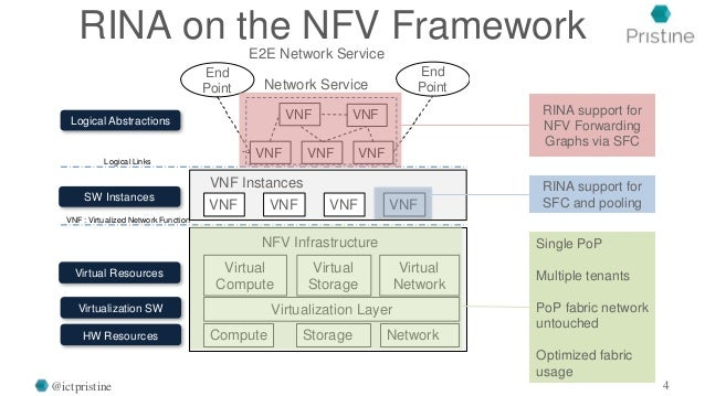 NFV Infrastructure End Point End Point E2E Network Service Compute Storage NetworkHW Resources Virtualization LayerVirtual...