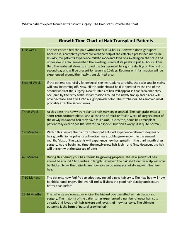 The Hair Graft Growth Rate Chart