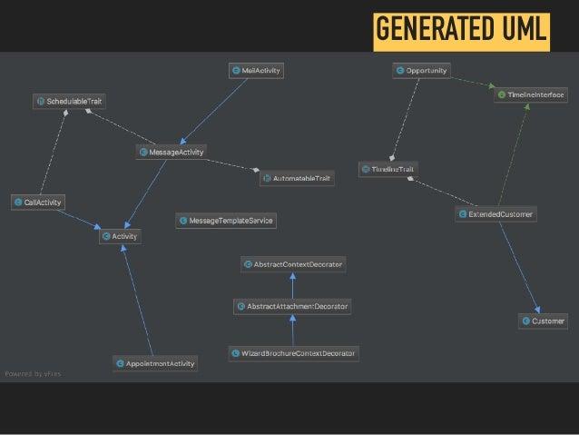 GENERATED UML
