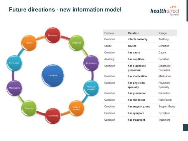 The Healthdirect Australia Story