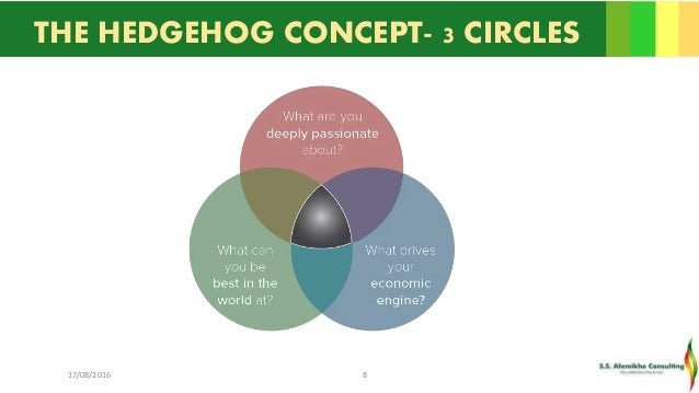 HedgeHog Concept – The Three Circles Signal Greatness