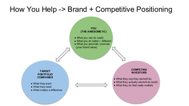 How You Help -> Brand + Competitive Positioning YOU (THE AWESOME VC) ● What you can do (well) ● What you do better / diffe...