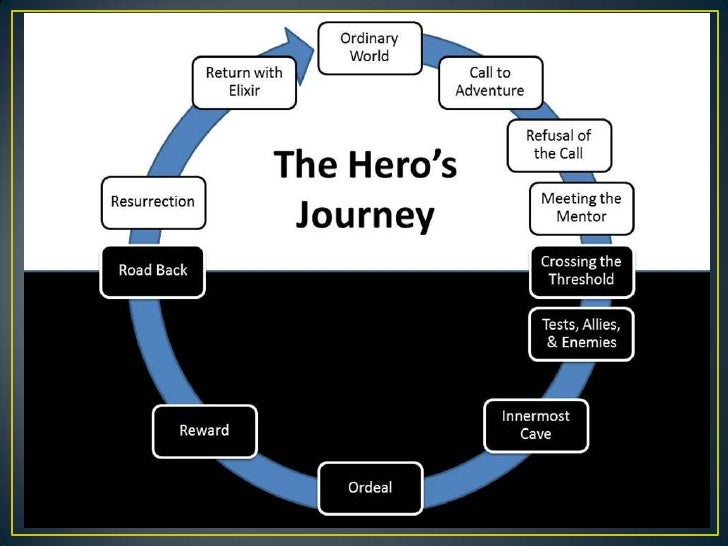 the heros journey of the odyssey The odyssey – a hero's journey we will explore many of the following themes and questions: themes motifs essential/guiding questions the hero's journey.