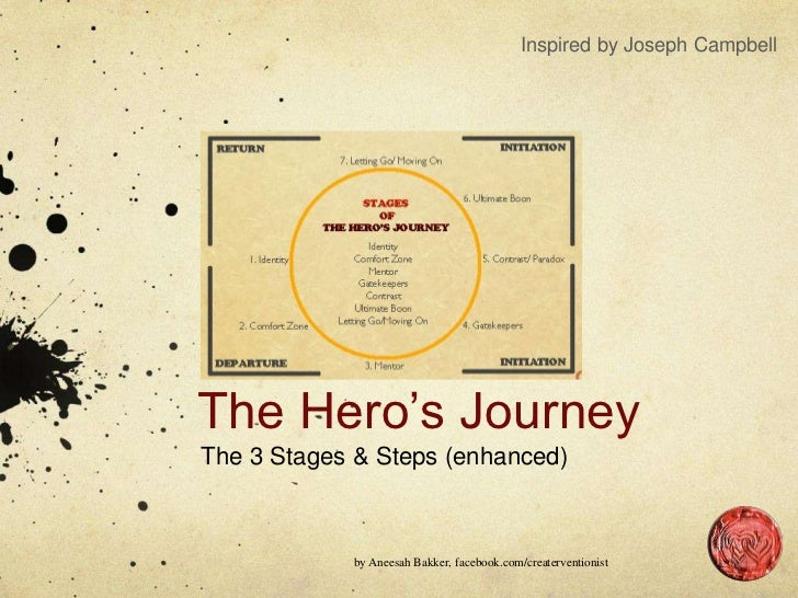 Inspired by Joseph CampbellThe Hero's JourneyThe 3 Stages & Steps (enhanced)            by Aneesah Bakker, facebook.com/cr...