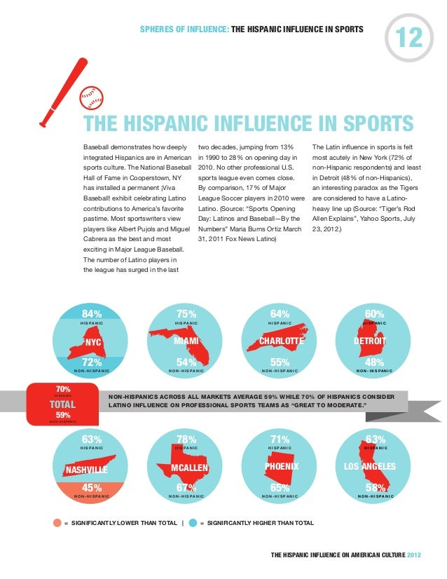 the influence of hispanics on america With the hispanic community in the united states growing each year, hispanic influence on american culture is more visible than ever in this.
