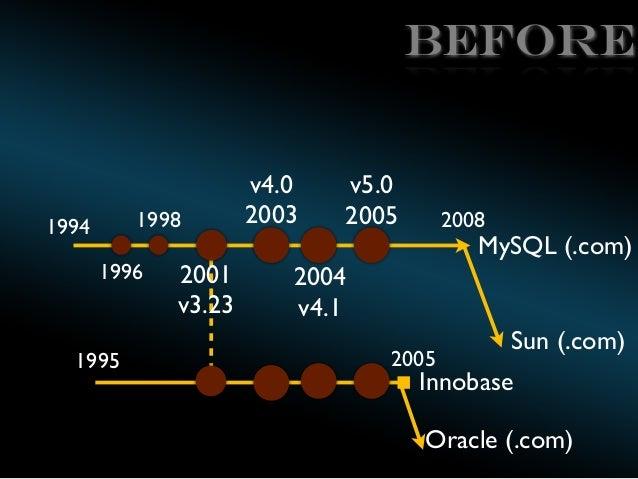 BEFORE  1998  1994  1996  1995  2001 v3.23  v4.0 2003  v5.0 2005  2008  MySQL (.com)  2004 v4.1 2005  Sun (.com)  Innobase...