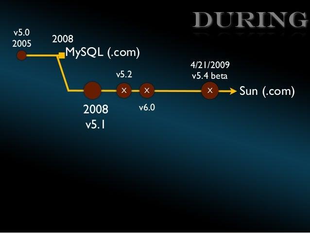 v5.0 2005  During 2008  MySQL (.com)  4/21/2009 v5.4 beta  v5.2 X  2008 v5.1  X  v6.0  X  Sun (.com)