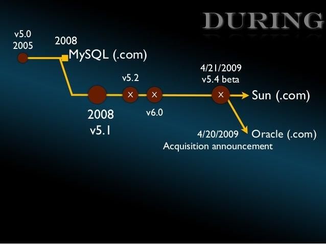v5.0 2005  During 2008  MySQL (.com)  4/21/2009 v5.4 beta  v5.2 X  2008 v5.1  X  X  Sun (.com)  v6.0 4/20/2009 Oracle (.co...