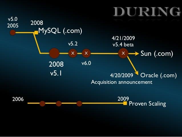v5.0 2005  During 2008  MySQL (.com)  4/21/2009 v5.4 beta  v5.2 X  2008 v5.1 2006  X  Sun (.com)  X  v6.0 4/20/2009 Oracle...