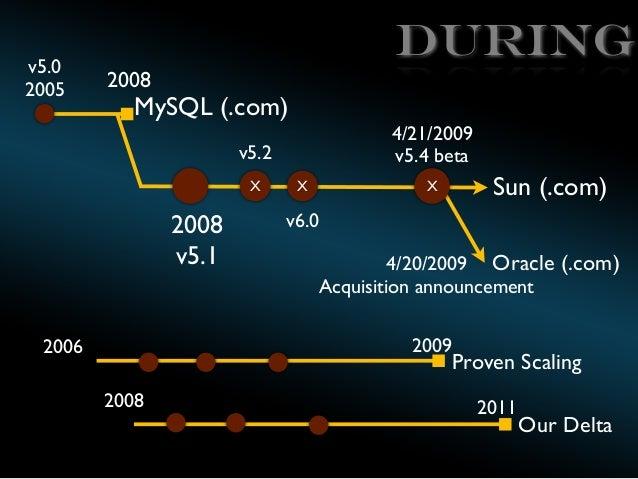 v5.0 2005  During 2008  MySQL (.com)  4/21/2009 v5.4 beta  v5.2 X  2008 v5.1  X  Sun (.com)  X  v6.0 4/20/2009 Oracle (.co...