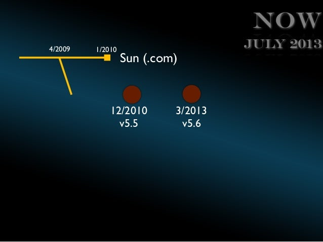 Now 4/2009  1/2010  Sun (.com)  12/2010 v5.5  3/2013 v5.6  July 2013