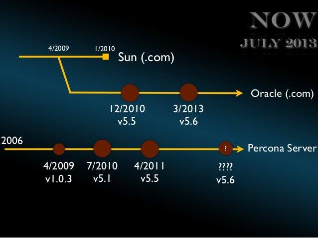 Now 4/2009  1/2010  July 2013  Sun (.com)  Oracle (.com) 12/2010 v5.5 2006  3/2013 v5.6 ?  4/2009 v1.0.3  7/2010 v5.1  4/2...