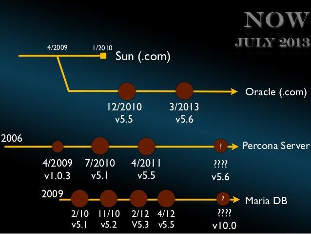 Now 4/2009  1/2010  July 2013  Sun (.com)  Oracle (.com) 12/2010 v5.5  3/2013 v5.6  2006  Percona Server  ?  4/2009 v1.0.3...