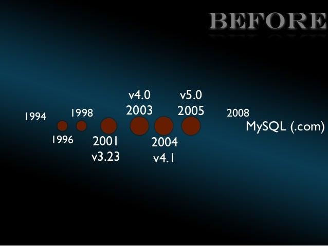 BEFORE  1994  1998 1996  2001 v3.23  v4.0 2003  v5.0 2005  2008  MySQL (.com)  2004 v4.1