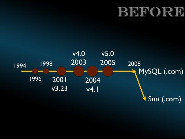 BEFORE  1994  1998 1996  2001 v3.23  v4.0 2003  v5.0 2005  2008  MySQL (.com)  2004 v4.1 Sun (.com)