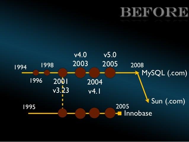 BEFORE  1998  1994  1996  1995  2001 v3.23  v4.0 2003  v5.0 2005  2008  MySQL (.com)  2004 v4.1 2005  Sun (.com)  Innobase