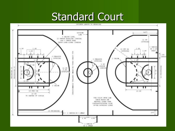 The history of basketball for Average basketball court size