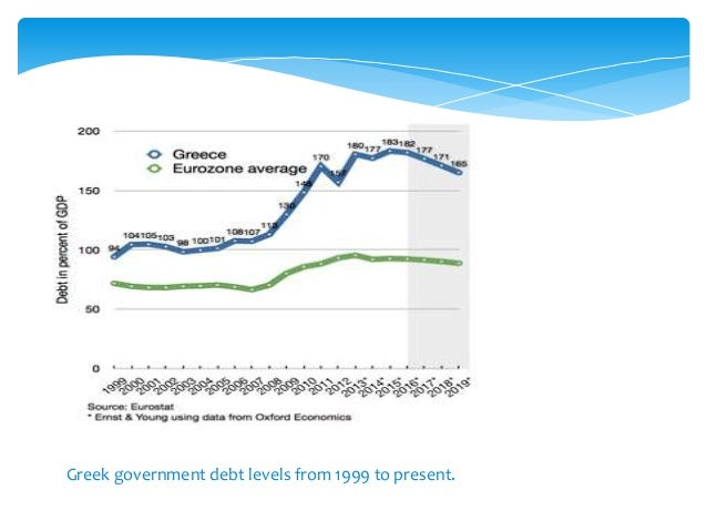 Greek government debt levels from 1999 to present.