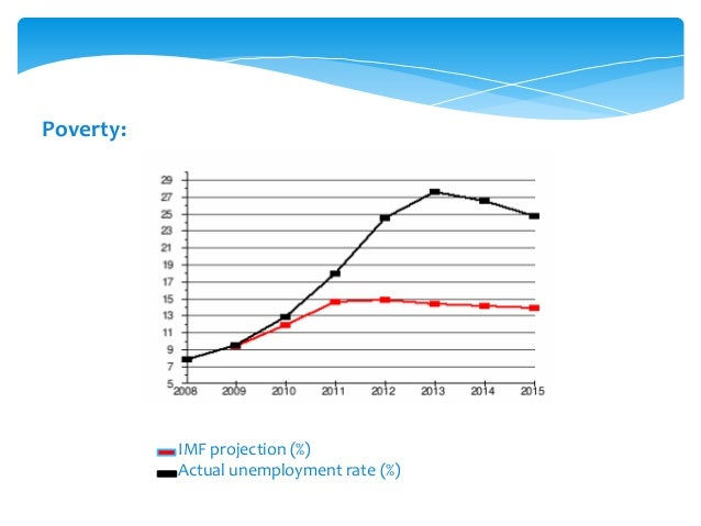 IMF projection (%) Actual unemployment rate (%) Poverty: