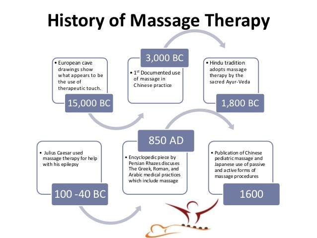 Asian Massage Reflexology