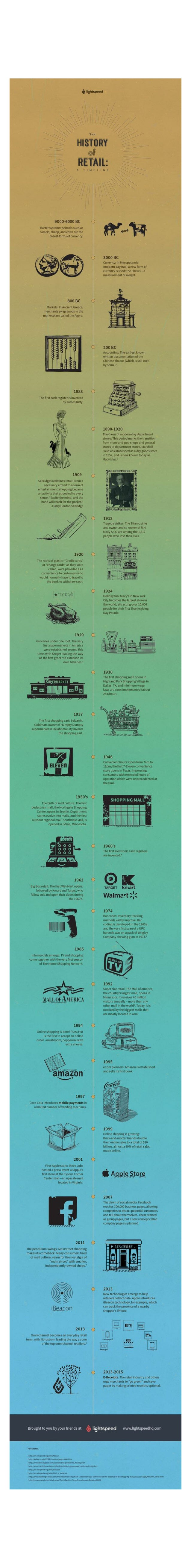 The History of Retail: A Timeline