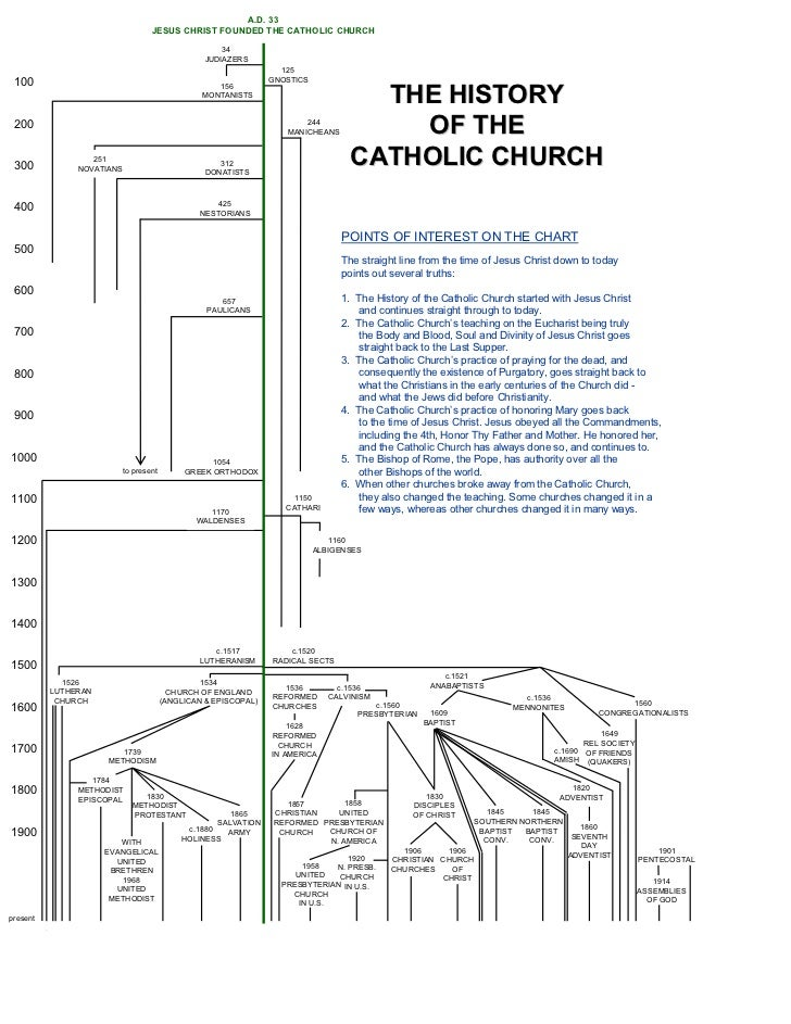 origins in the catholic church in australia History of the catholic church in wa - the history of the catholic church in western australia began soon after the arrival of settlers to the swan river colony in 1829.