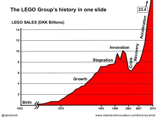 Innovation Lessons from the Rise, Fall, and Rise of LEGO