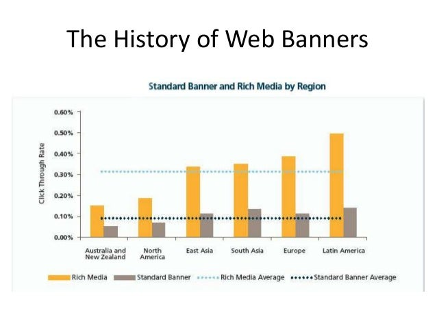 The History of Web Banners