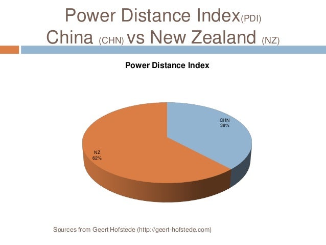 power distance in china pdf