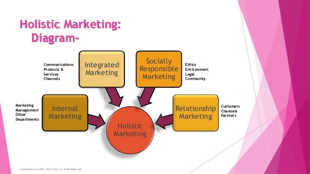 the four components of holistic marketing are Holistic marketing recognizes that there are many variables and activities related to these variable that matter in marketing and therefore a broad integrative perspective is often necessary kotler and keller highlighted four components of holistic marketing.