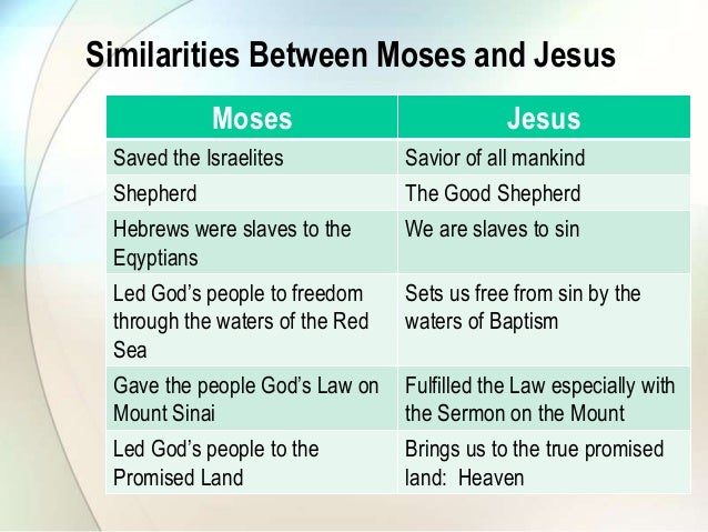 Moses and Jesus: The Old Adorns the New
