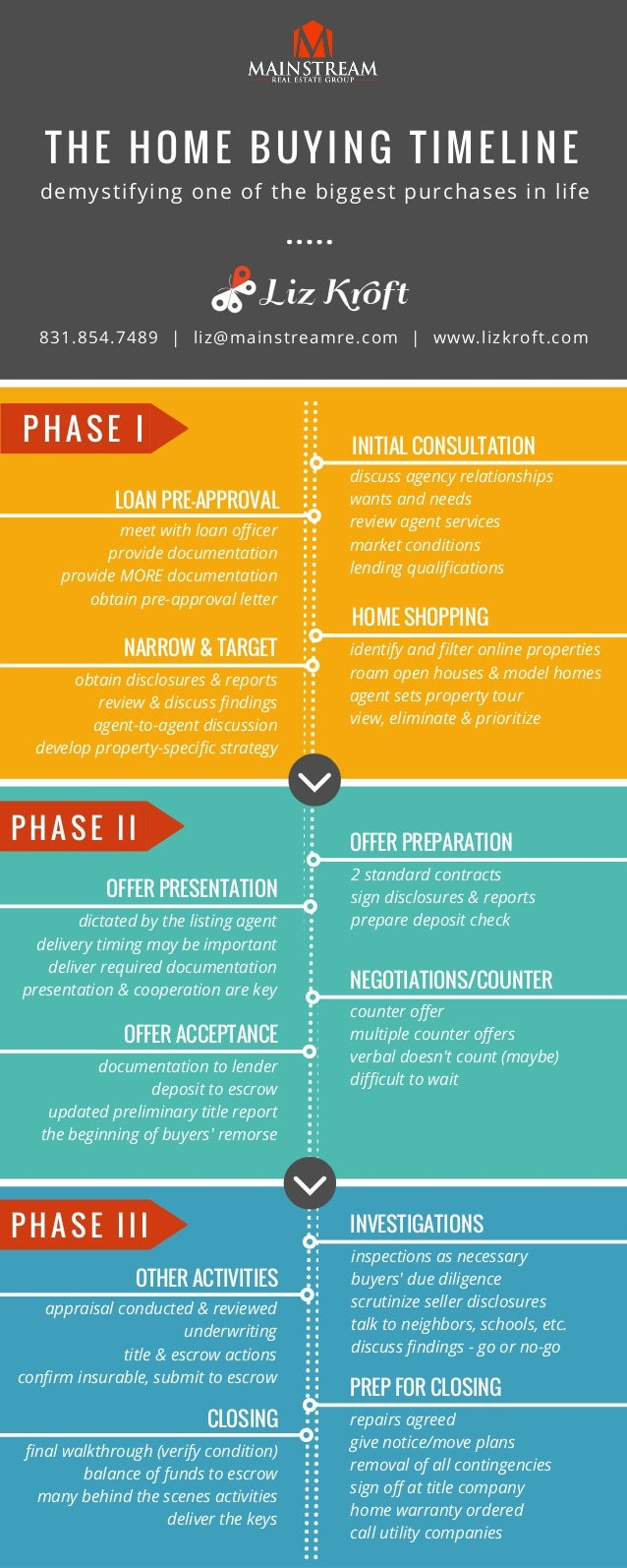 the home buying timeline  infographic