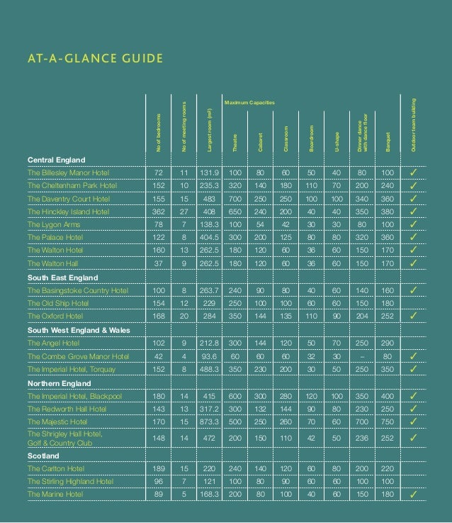 AT-A-GLANCE GUIDE  No of bedrooms  No of meeting rooms  Largest room (m2)  Maximum Capacities  Outdoor team building  Thea...