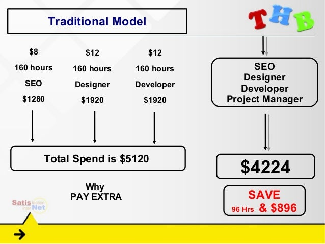 Traditional Model   $8           $12          $12160 hours    160 hours   160 hours         SEO                           ...