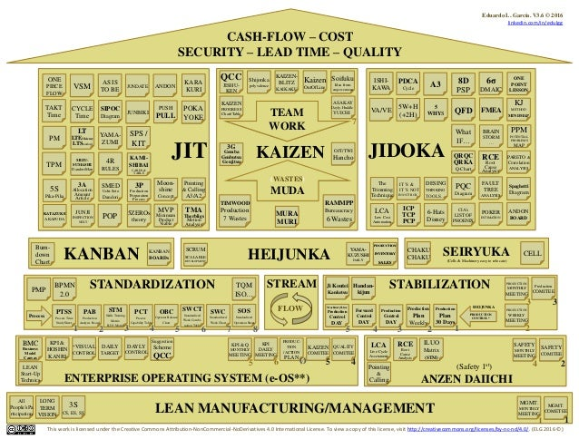 HEIJUNKA CASH-FLOW – COST SECURITY – LEAD TIME – QUALITY JIT JIDOKA STANDARDIZATION STABILIZATION ENTERPRISE OPERATING SYS...