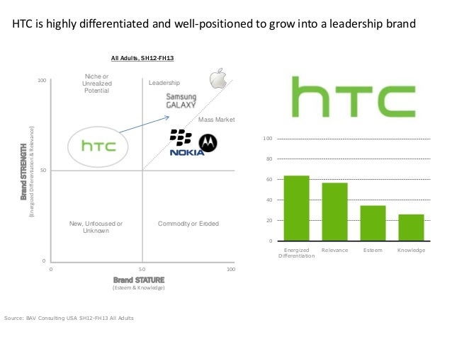 BrandSTRENGTH (EnergizedDifferentiation&Relevance) Brand STATURE (Esteem & Knowledge) 0 50 100 0 50 100 HTC is highly diff...