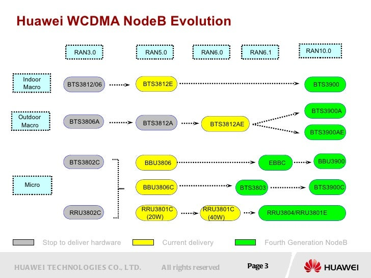 the huawei node b evolution