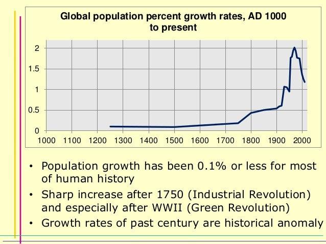 Human Population Growth Chart Mersnoforum